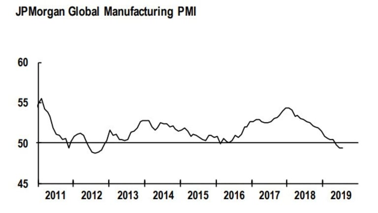 Global Manufacturing Recession Started: Trump's China Tariffs Made Matters Worse