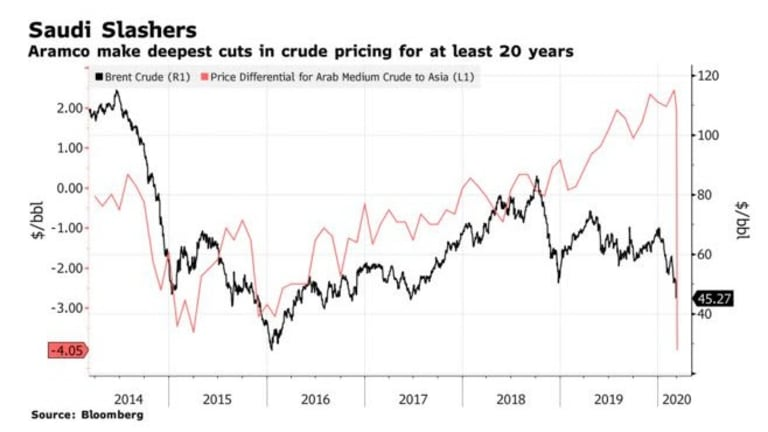 Oil Price War and Liquidity Crisis Coming