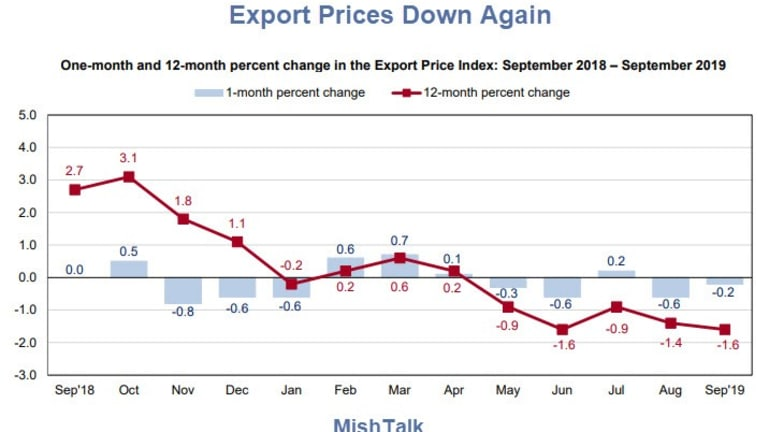 Export Prices Down 4th Time in 5 Months