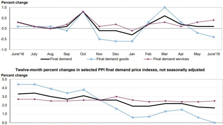 PPI for Goods and Services Diverge