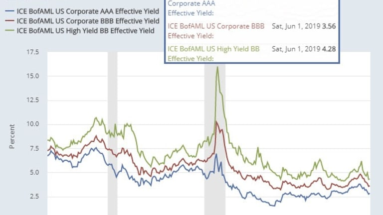 Junk Bond Bubble in Pictures: Deflation Up Next
