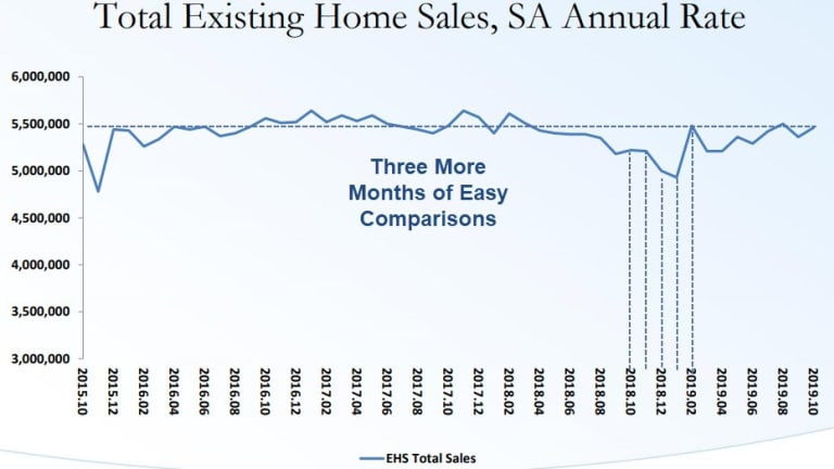 Existing Home Sales Rise on Easy Comparisons
