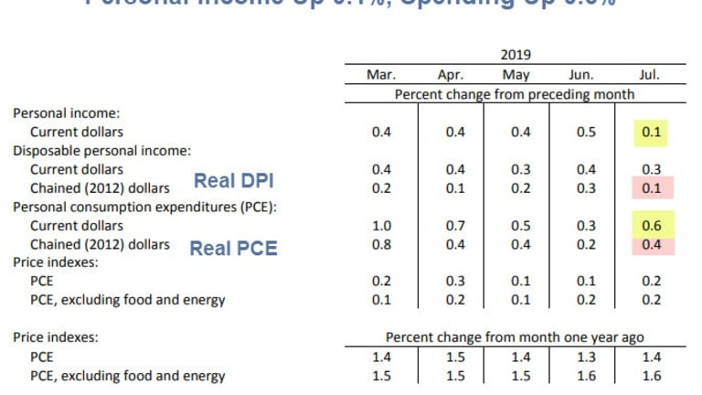 Personal Income Up 0.1%, Spending Up 0.6%: What's the Problem?