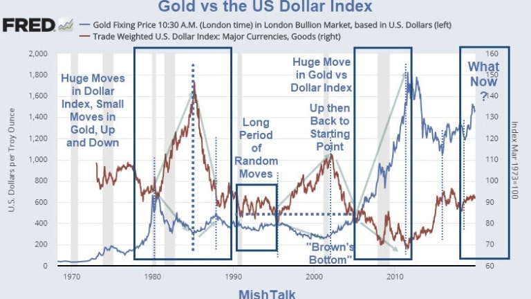Gold's vs the US Dollar: Correlation Is Not What Most Think