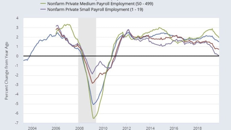 Hiring Trends in Recessions by Size of Firms