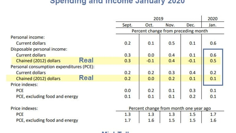 Personal Income Jumped in January, But It's a One-Time Deal
