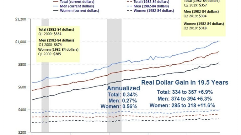 Wage Growth for Men About 1/4% Per Year Since 2000, Women About 1/2% Per Year