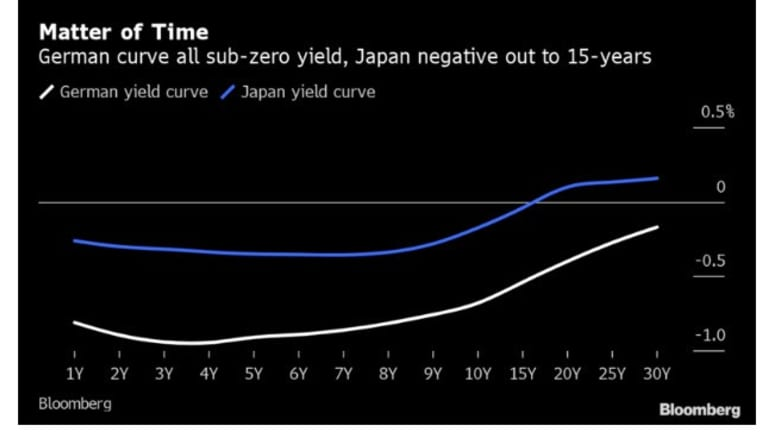 Negative Yield Curves to Infinity and a Reader Question Regarding Fraud