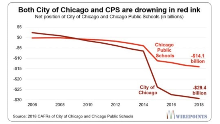 Chicago's Death Spiral: There's No Can Left to Kick