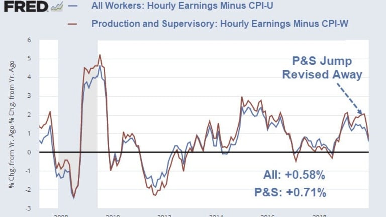 Real Wages Decline in December, Barely Up From Year Ago