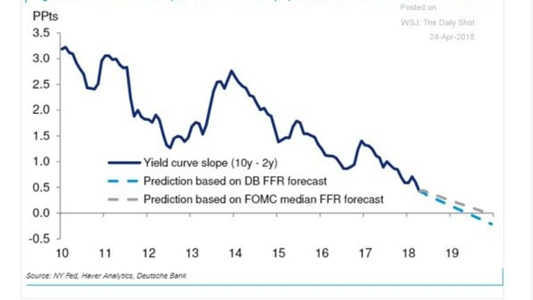 CME Fedwatch has 48% Chance of at Least Four Hikes in 2018. Inversion When?