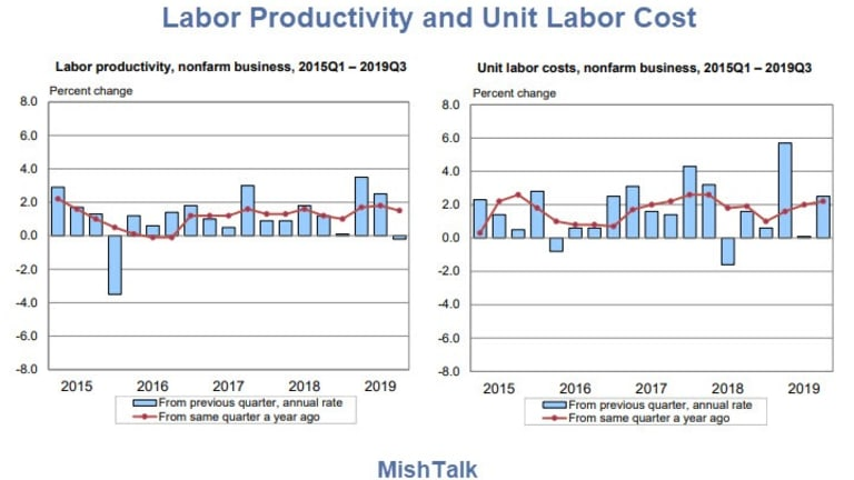 Weak Productivity and Tame Unit Labor Costs