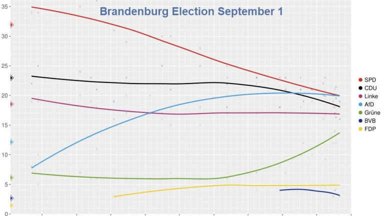 AfD Might Win Two German State Elections, Saxony and Brandenburg, on September 1