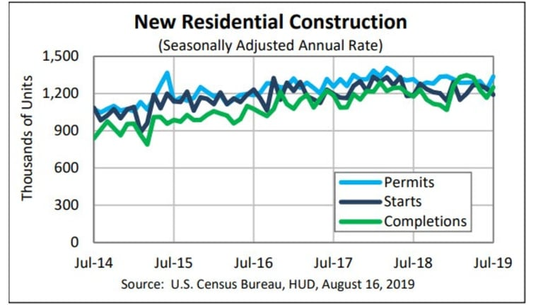 Housing Peaked May of 2018:  Cycle Trends Suggest Long, Weak Recovery is Over