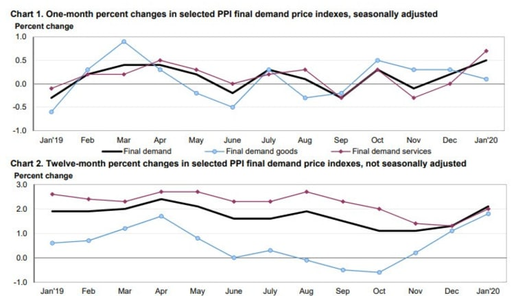 PPI Much Hotter Than Expected But Bond Yields Flat