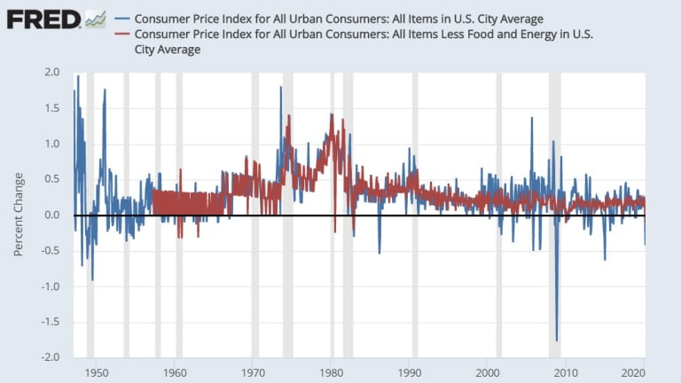 Rare Territory: Consumer Prices On the Decline