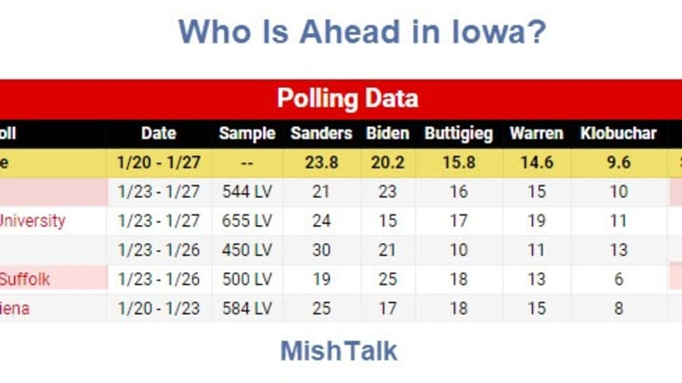 Who is Really Ahead in the Iowa Caucus?