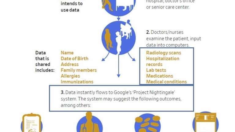 Project Nightingale: What Does Google Know About Your Health?