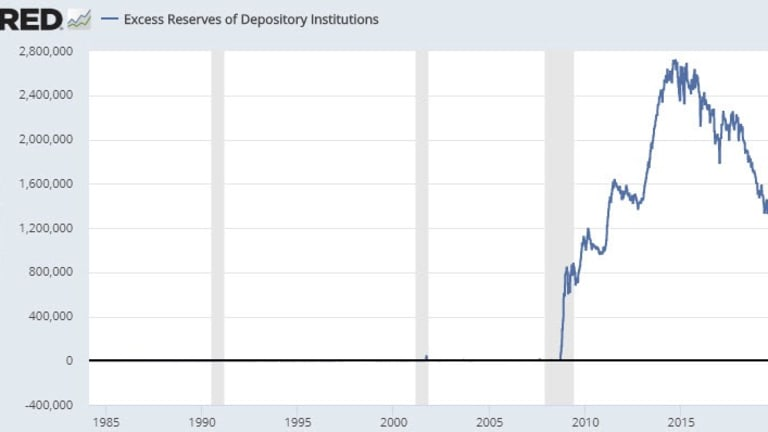 """US Banks Have $1.4T in Excess Reserves Yet Need Daily """"Emergency"""" Fed Actions"""