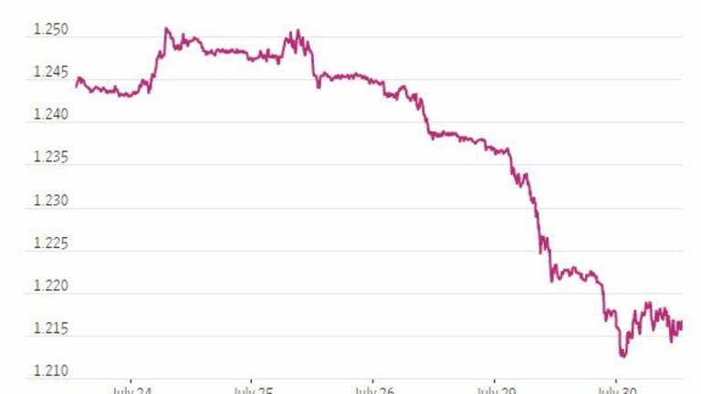 British Pound Dives on Brexit Fears