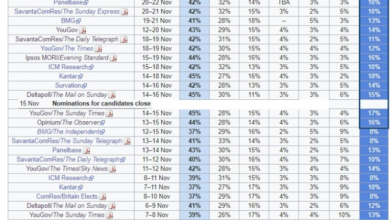 Tories Jump to Double Digit Lead in Every Poll