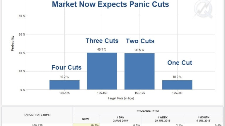 Recession Watch: Panic Fed Rate Cuts Coming Up