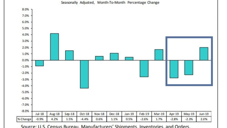 May-June Revision Ping-Pong Match Continues with Durable Goods