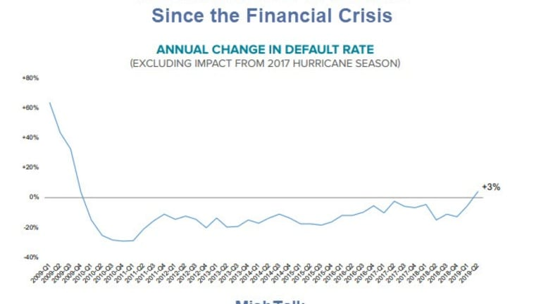 Mortgage Defaults Rise First Time Since Financial Crisis but Refi Surge Likely