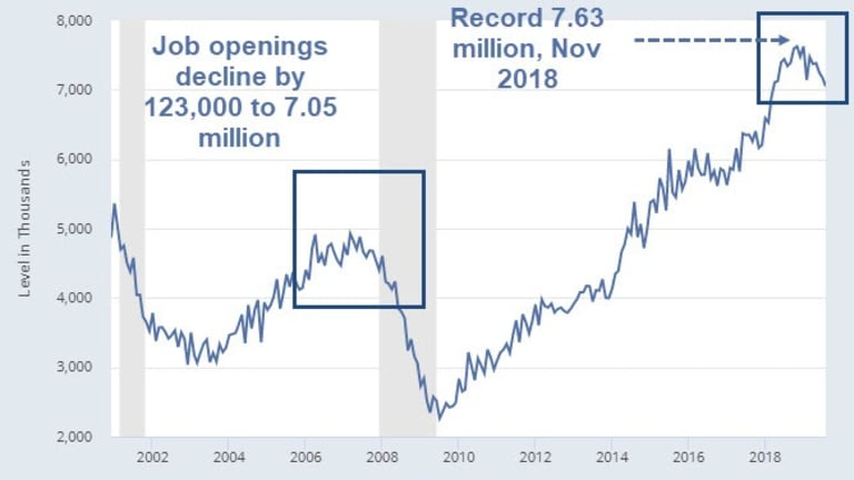 Job Openings Unexpectedly Decline by 123,000