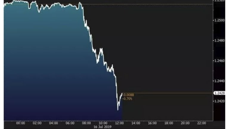 British Pound Dives as Brexit Reality Sinks In