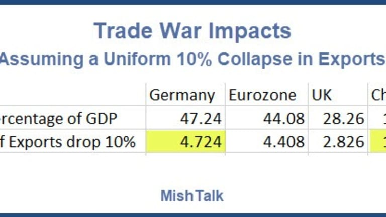 Nobody Wins, But Germany and EU Hurt Most in Global Trade War