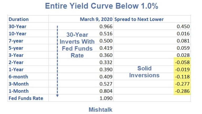 First Time Ever: Entire Yield Curve Crashes Below 1.0%