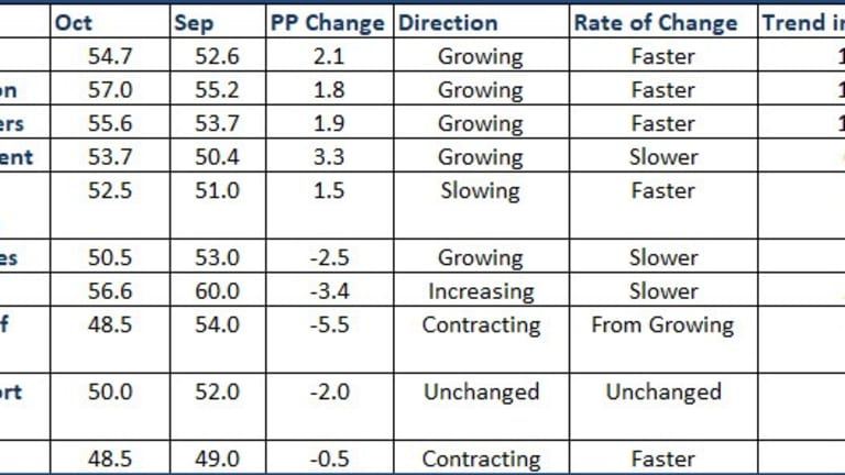 Tale of Two Indexes: Non-Manufacturing ISM vs Markit PMI