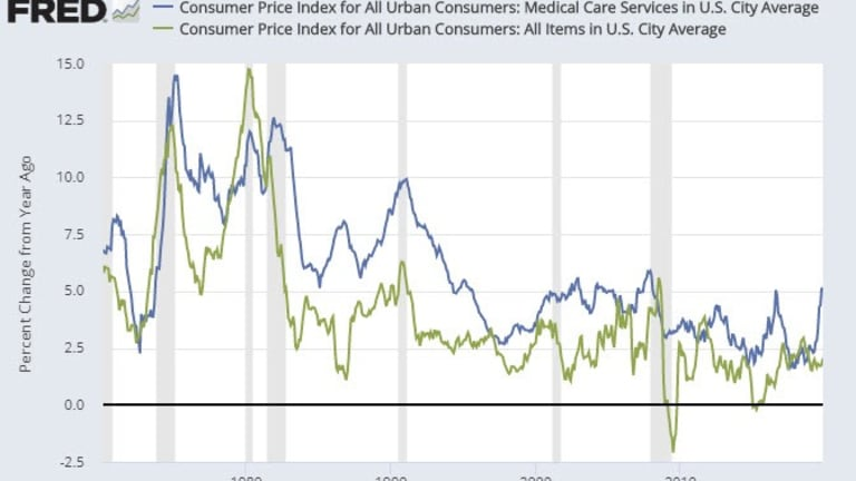 CPI vs Reality: Medical Care Costs Soar Out of Control