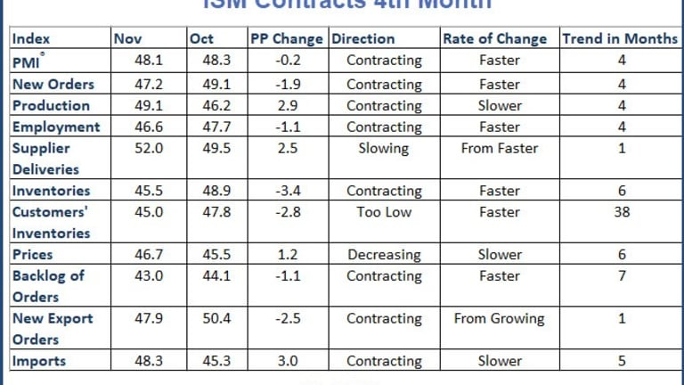 Another Recession Warning: ISM Contracts 4th Month