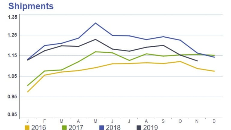 Flat is the New Up: Cass Shipping Index Down 12 Straight Months