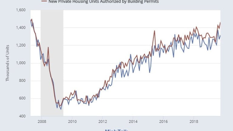Home Builder Optimism Displayed By Jump In Permits