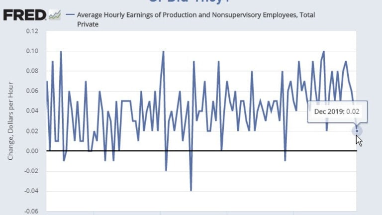 Revision Surprise: Wage Growth Negative For Production Workers