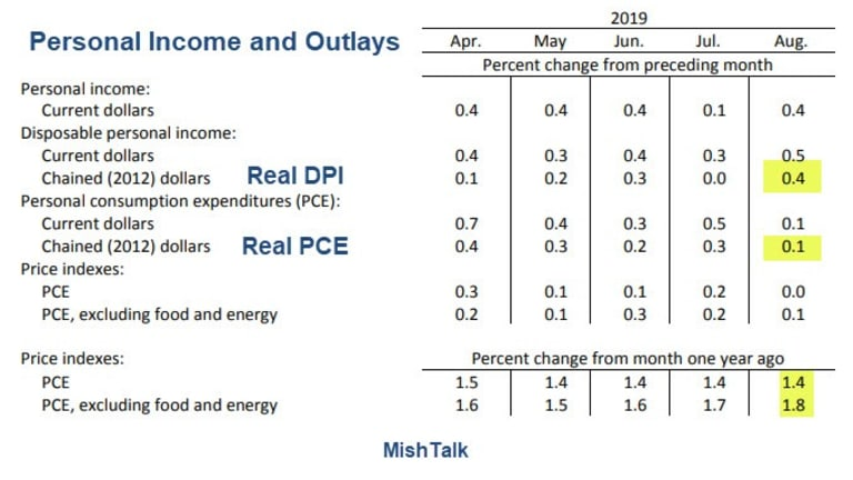 Personal Income Jumps But Spending Weak