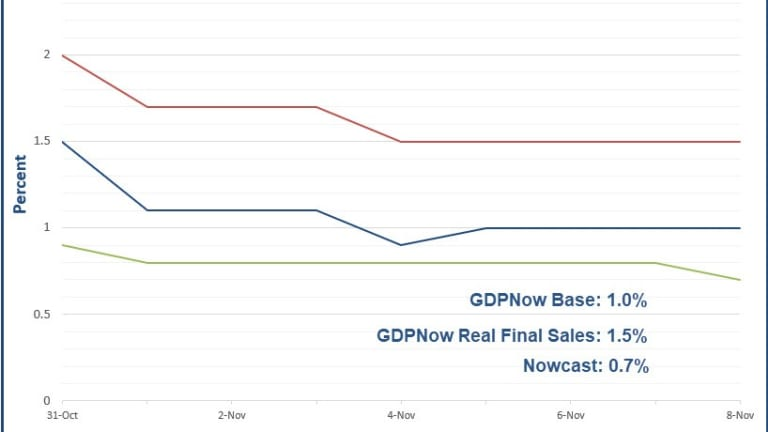 4th-Quarter GDP Forecasts Off To Weak Start
