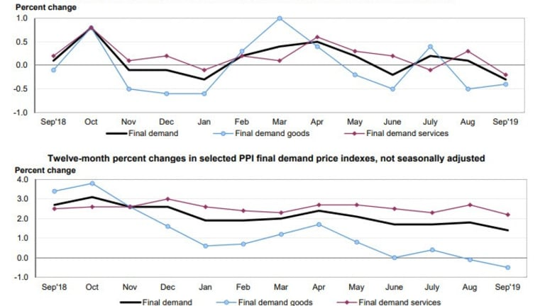 Producer Price Inflation is Unexpectedly Negative, Huge Intermediate Declines