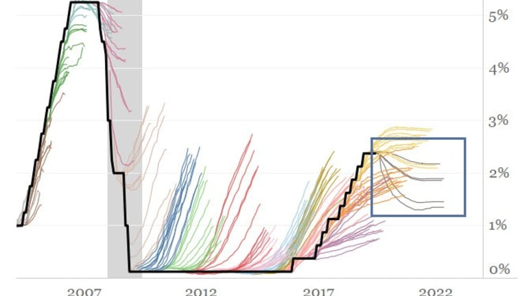 Fed's Asymmetric Bubble-Blowing Policy in Pictures