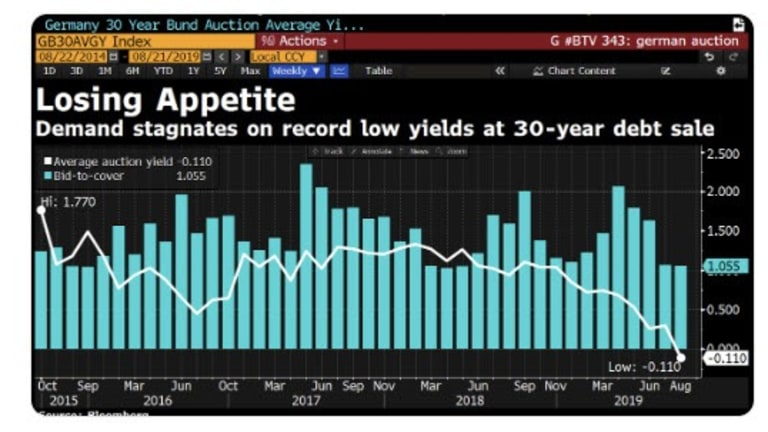 Making Sense of 100-Yr Bonds yielding 0% and 30-Yr Bonds With Negative Yield