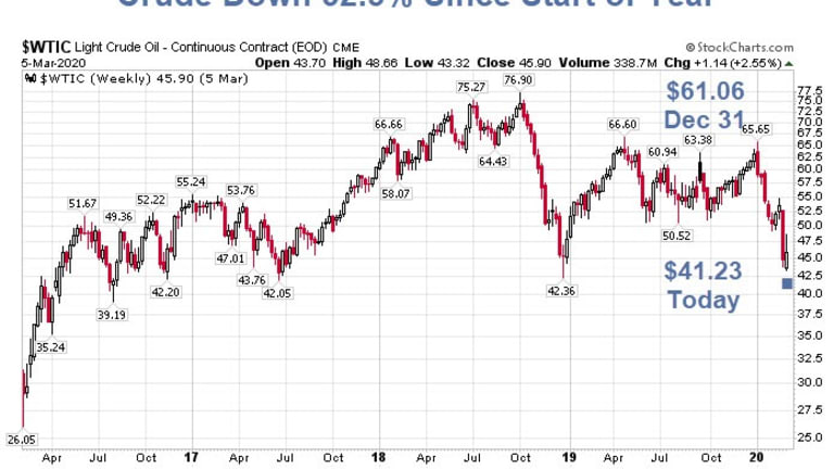 Crude Collapses Since Start of Year: A Credit Implosion Up Next