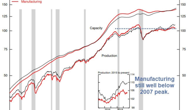 Industrial Production Much Stronger than Expected