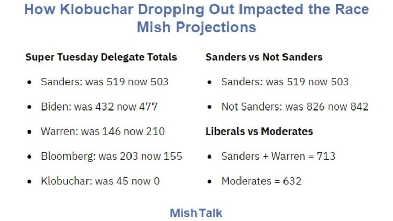 How Did Klobuchar Dropping Out Impact Super Tuesday?