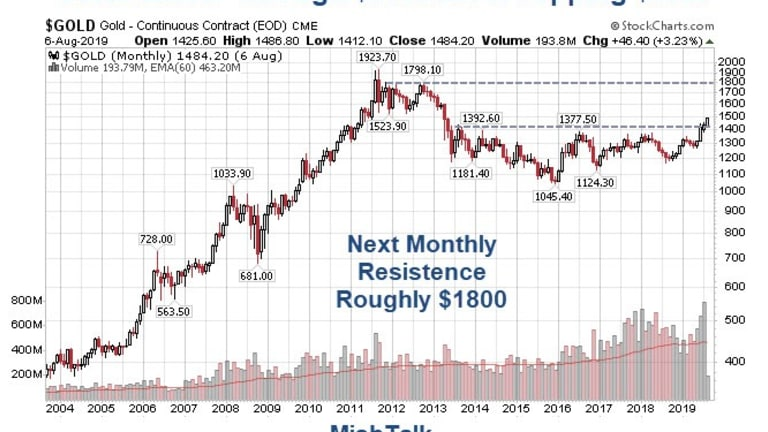 Gold Blasts Through $1500: Message? Central Banks Out of Control, Not Inflation