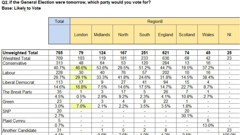 Conservatives Make Huge Gains at Labour's Expense in London