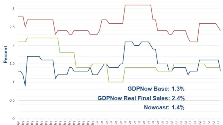 GDPNow Forecast Dips to 1.3 Percent: One Heck of an Inventory Adjustment