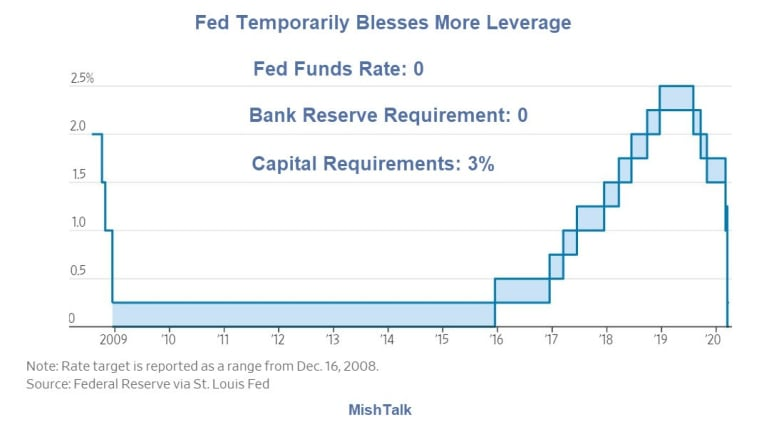 """Fed """"Temporarily"""" Blesses More Leverage: What's Really Going On?"""